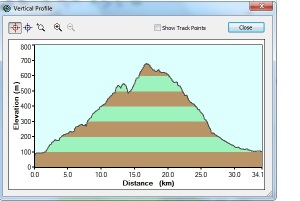 track nganjuk profil